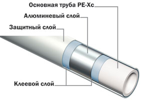 Структура трубы TECElogo